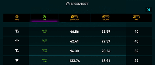 MECOOL M8S PRO L Internet Speed