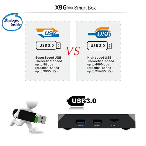 X96 Max USB Comparison