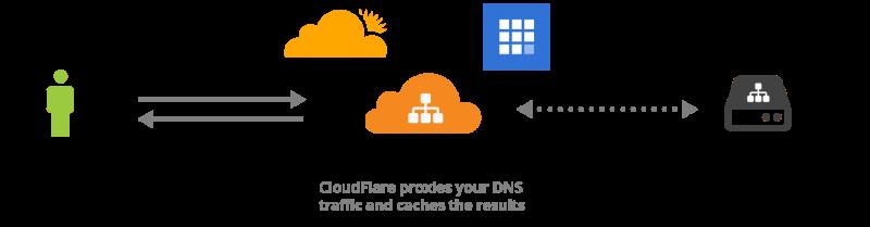 What's a DNS Server?
