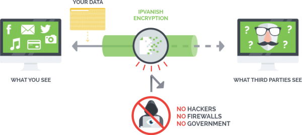 Using a virtual private network (VPN) for your Android TV Box will protect your online streaming activity.