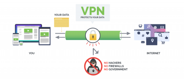 A VPN will protect your online privacy from ISPs, hackers, and other watchdog groups.