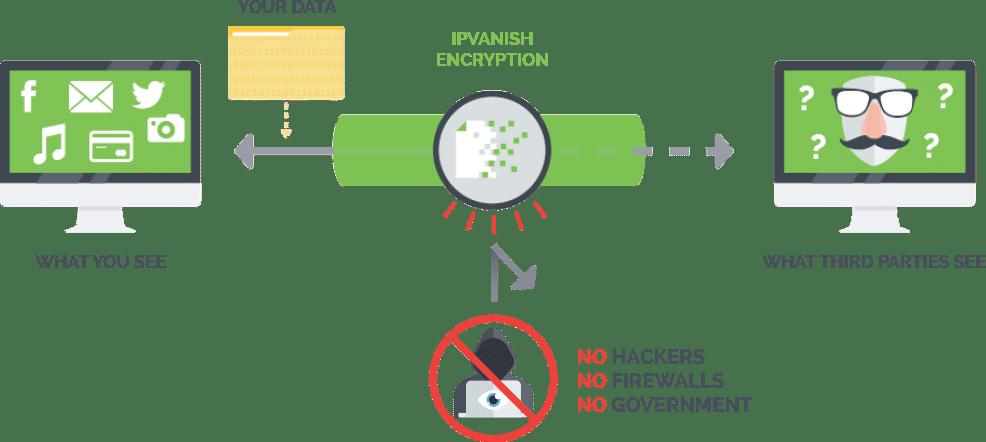 smart dns vs vpn - what is a vpn?