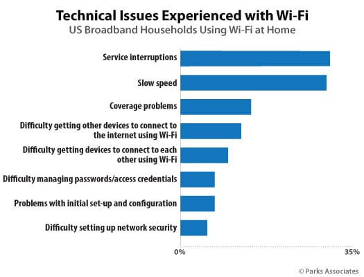 You will notice the different technical issues people are experiencing within their households highlighted by the chart below.