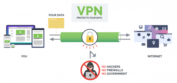 By installing and using a virtual private network (VPN) for your Roku device, your IP address is masked which hides your identity and streaming activities from your ISP, hackers, developers, and more.