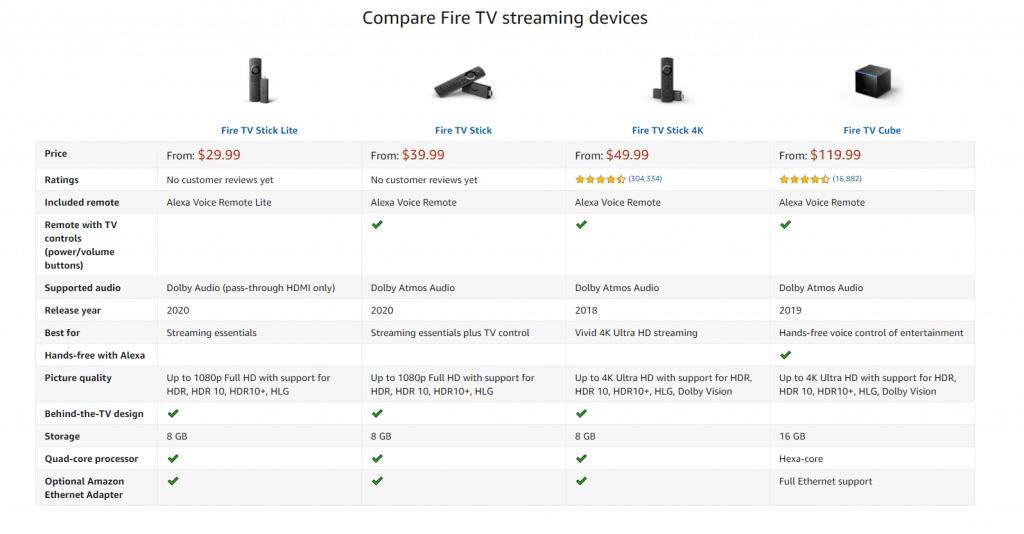 Compare Fire TV Devices