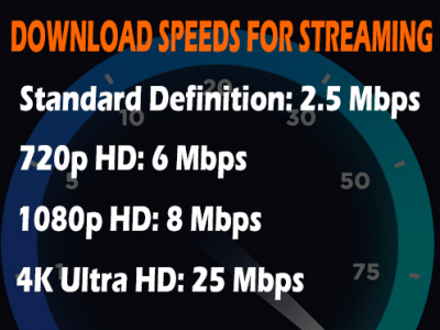After going through a quick speed test, note your speeds and refer to the chart shown below.
