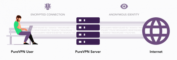PureVPN does allow for P2P file-sharing that lets you connect with other users from around the world.