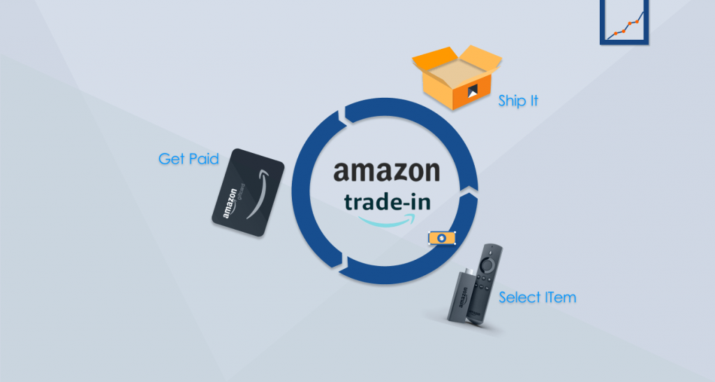 what is amazon trade in?